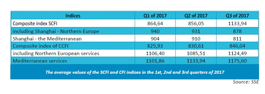 Overview of container tonnage market in the 3rd quarter of